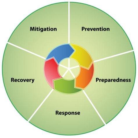 Mitigation, Prevention, Preparedness, Response, Recovery Diagram