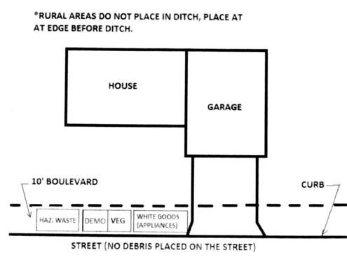 Debris Diagram