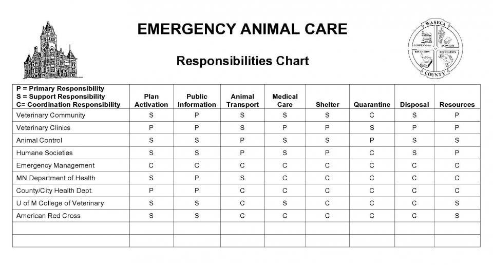 Emergency Animal Care Chart