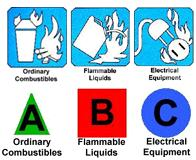 A Ordinary Combustibles B Flammable Liquids C Electrical Equipment ABC Icon